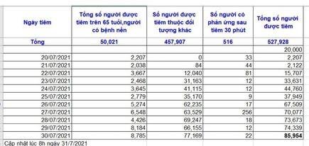 tphcm-tiem-chung-vaccine-duoc-tren-85000-nguoi-trong-ngay-307-du-lich-vn-1627717987.jpg
